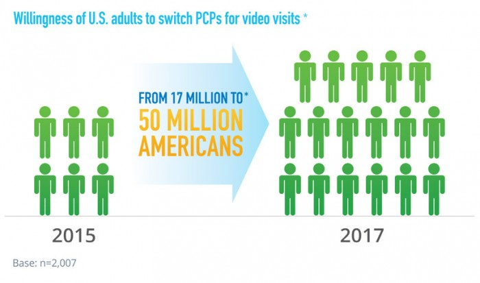 50 million willing to switch to providers with video visits