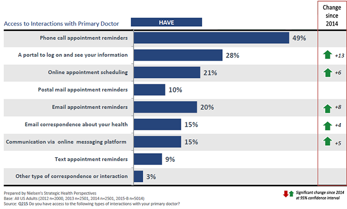 Tech-enabled patient access to providers